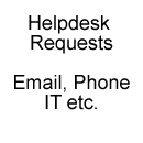 Helpdesk Request Portal (Email, Phone, etc.)